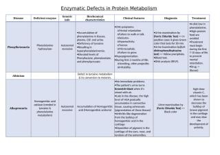 protein metabolism disorders.doc
