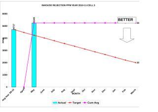 Inhouse Rej.PPM Graph-All Cell.xls
