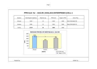 Monthly graphs Aug-09.xls