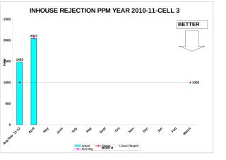 Inhouse Rej.PPM Graph-All Cell year 11-12.xls