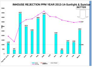 Inhouse Rej.PPM Graph-All Cell year 13-14(March.-14).xls